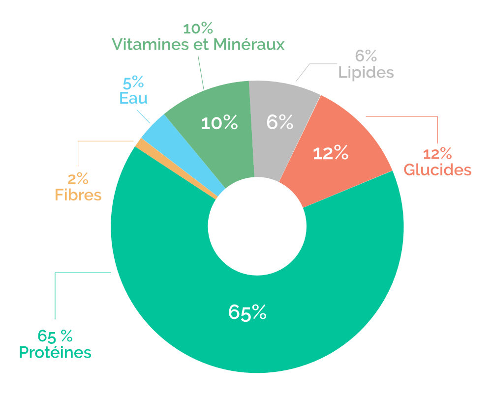 Composition de la spiruline